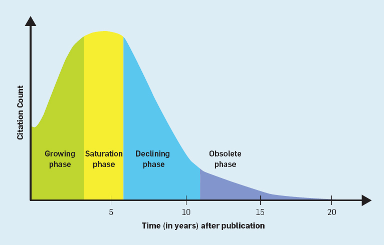 science research paper citation