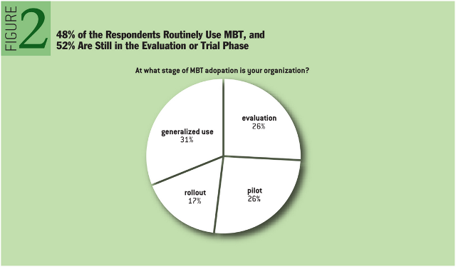 Model-based Testing: Where Does It Stand? 48% of the Respondents Routinely Use MBT, and 52% Are Still in the Evaluation or Trial Phase