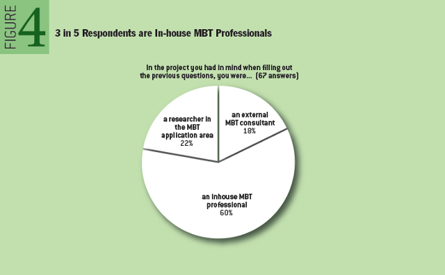 Model-based Testing: Where Does It Stand? 3 in 5 Respondents are In-house MBT Professionals