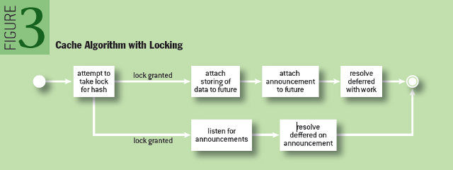 Parallel Processing with Promises: Cache Algorithm with Locking