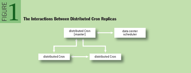 Reliable Cron across the Planet: The Interactions Between Distributed Cron Replicas
