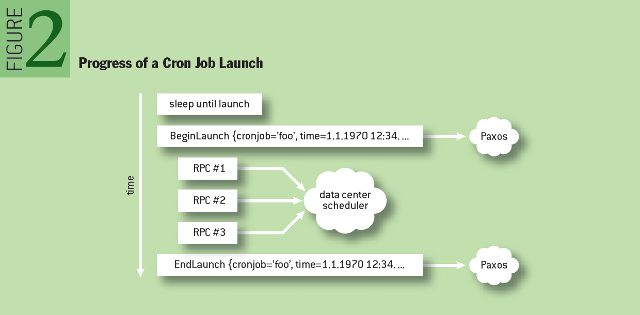 Reliable Cron across the Planet: Progress of a Cron Job Launch