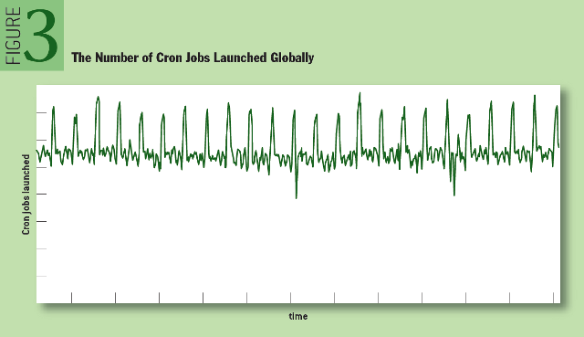 Reliable Cron across the Planet: The Number of Cron Jobs Launched Globally