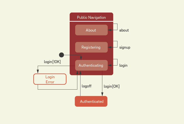 Testing Web Applications With State Objects August 2015