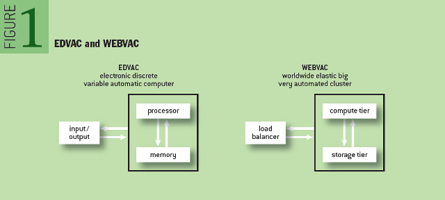 relationship between edvac and eniac image