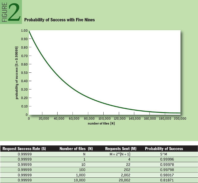 From the EDVAC to WEBVACs: Probability of Success with Five Nines