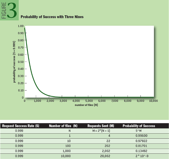 From the EDVAC to WEBVACs: Probability of Success with Three Nines
