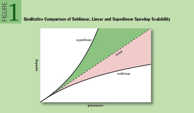 Hadoop Superlinear Scalability