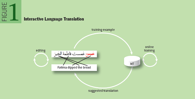 Natural Language Translation at the Intersection of AI and HCI: Interactive Language Translation