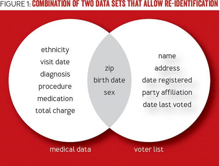 How to De-identify Your Data: Combination of two data sets that allow re-identification