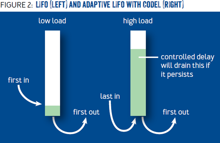 Fail at Scale: LIFO (left) and adaptive LIFO with CoDel (right)