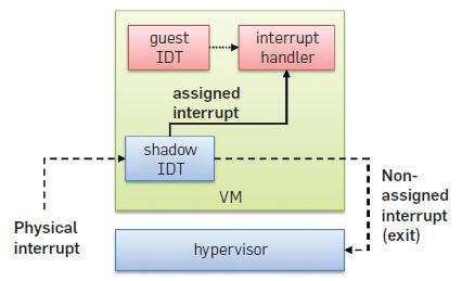Bare-Metal Performance For Virtual Machines with Exitless