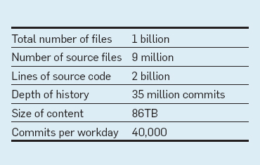 Why Google Stores Billions of Lines of Code in a Single