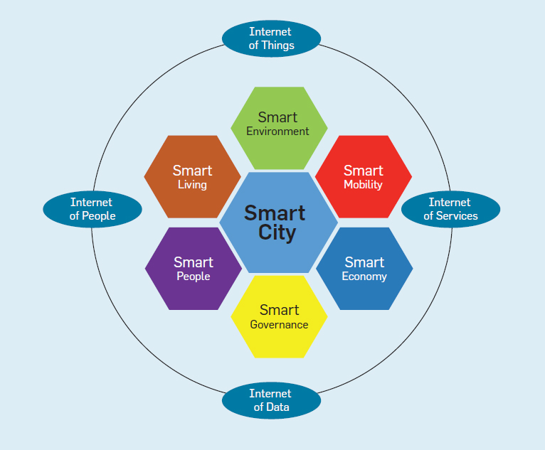 Smart Cities: Concepts, Architectures, Research ...