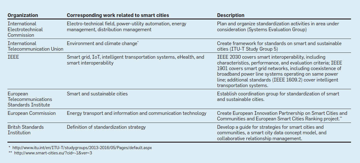 Smart Cities: Concepts, Architectures, Research