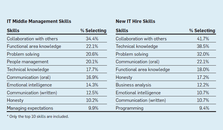 Skills For Success at Different Stages of an It Professional\'s ...