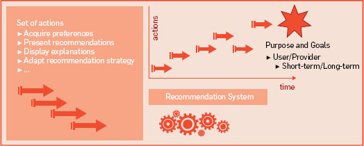 Recommender Systems: Beyond Matrix Completion | November