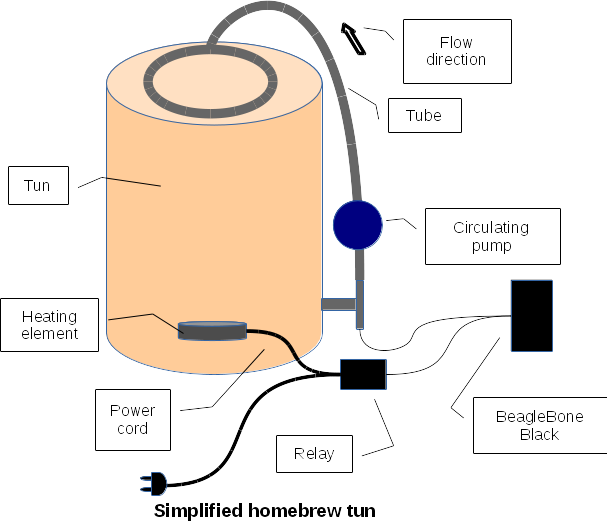 Temperature Control in a Homebrewing Tun Using a BeagleBone Black