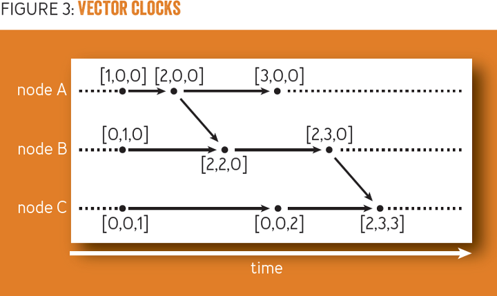 Why Logical Clocks are Easy