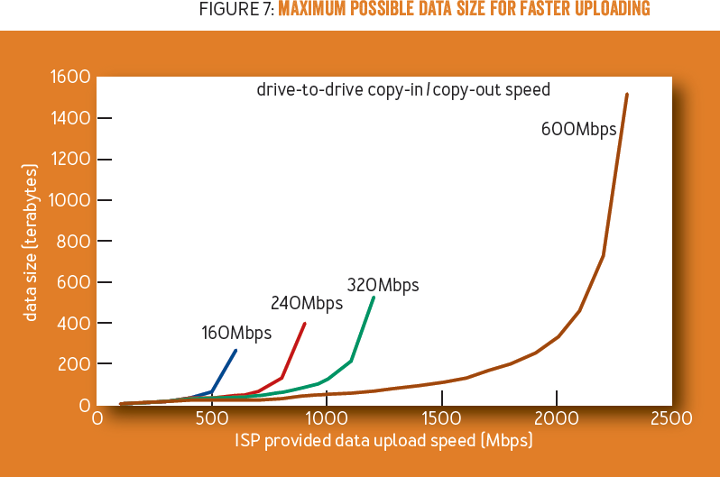 Should You Upload or Ship Big Data to the Cloud? - ACM Queue