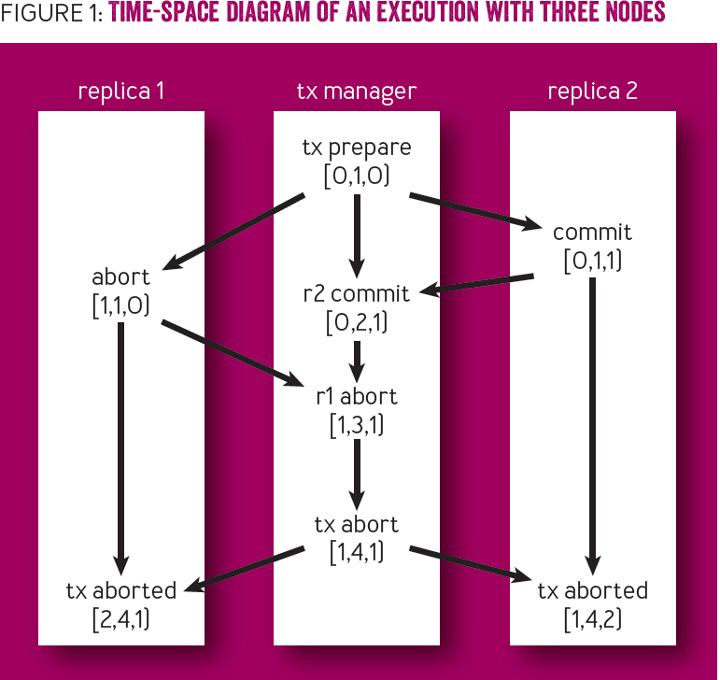 Debugging Distributed Systems: FIGURE 1: Time-space diagram of an execution with three nodes