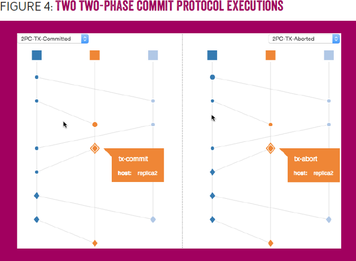Debugging Distributed Systems: FIGURE 4: Two two-phase commit protocol executions