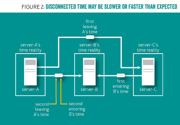 Standing on Distributed Shoulders of Giants: Disconnected time may be slower or faster than expected