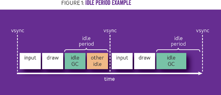 Idle-Time Garbage-Collection Scheduling