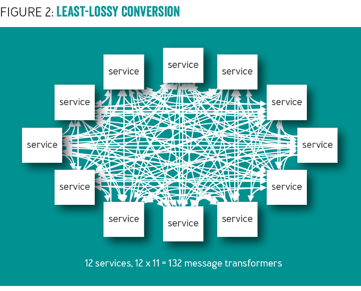 The Power of Babble: Least-lossy Conversion