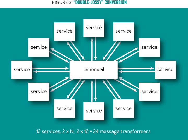 "The Power of Babble: ""Double-lossy"" conversion"