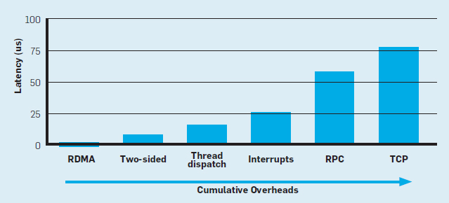 Figure 1 Cumulative Software Overheads All In The Range Of Microseconds Can Degrade Performance A Few Orders Magnitude