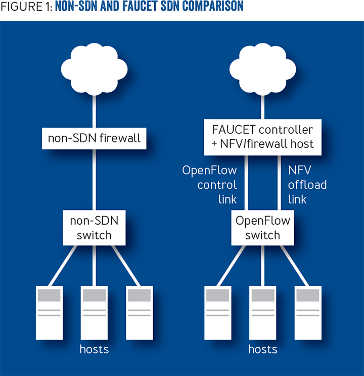 Faucet: Deploying SDN in the Enterprise