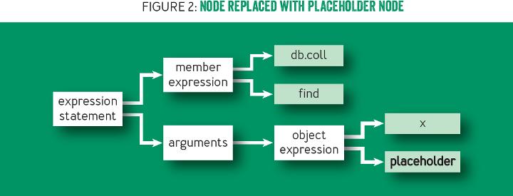 MongoDB JavaScript Fuzzer