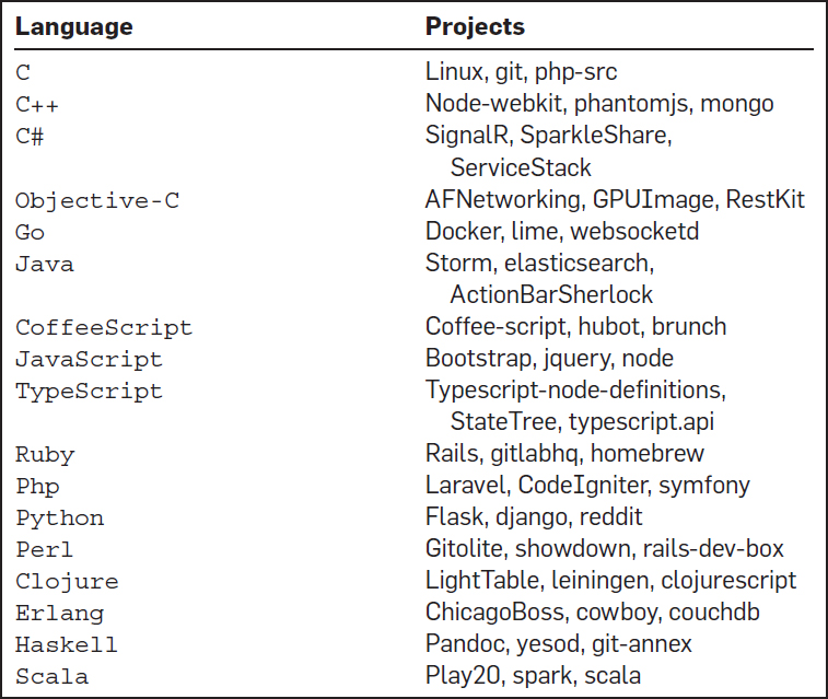 A Large-Scale Study of Programming Languages and Code Quality in