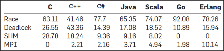 A Large-Scale Study of Programming Languages and Code