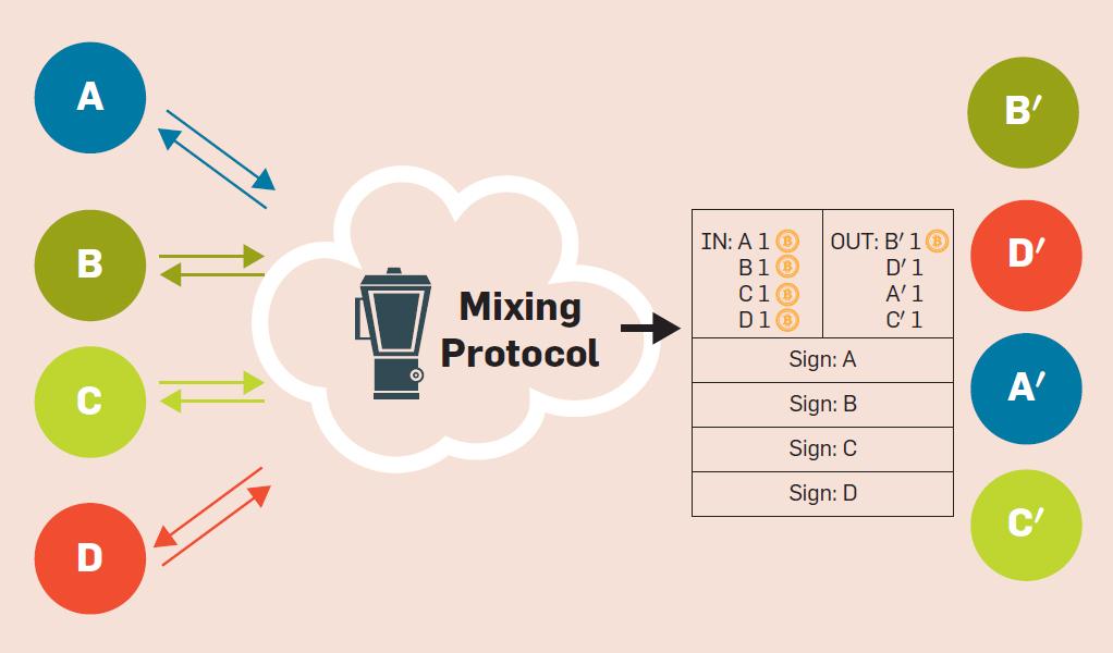 Resultado de imagem para bitcoin mixer graph
