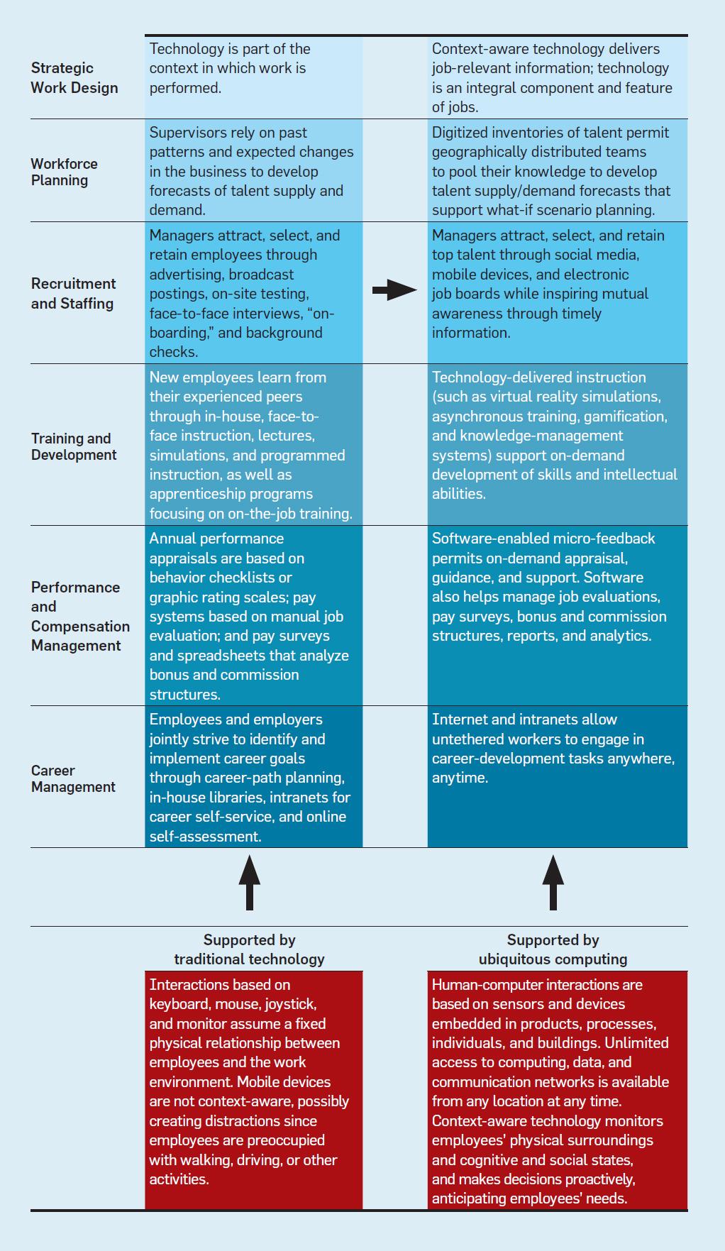 retaining staff through talent management