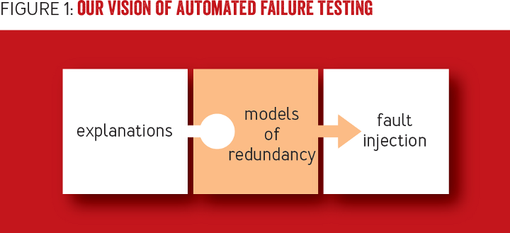 Abstracting the Geniuses Away from Failure Testing