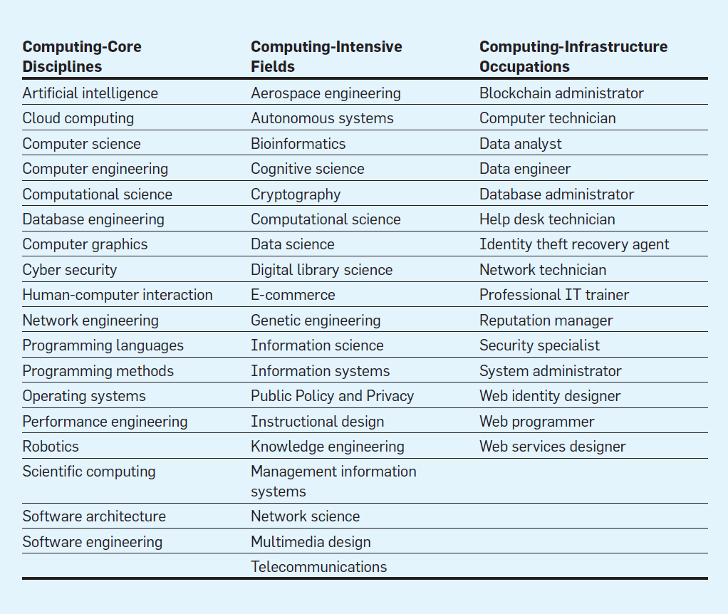 The Computing Profession | March 2018 | Communications of the ACM