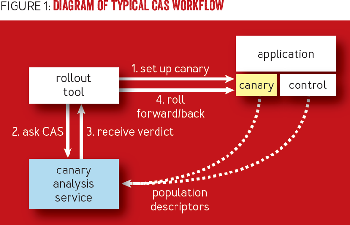 Canary Analysis Service - ACM Queue