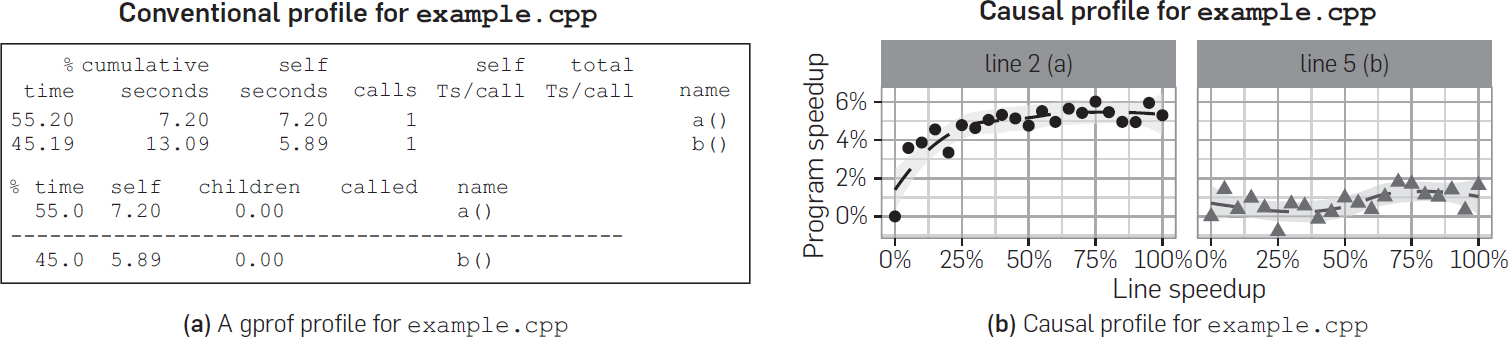 Coz Finding Code That Counts With Causal Profiling June 2018