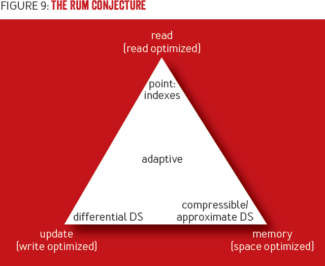 RUM conjecture