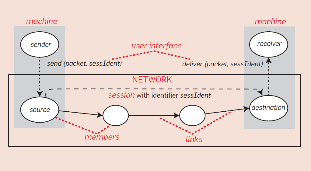 The Compositional Architecture of the Internet | March 2019