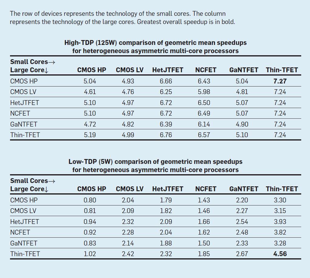 Can Beyond-CMOS Devices Illuminate Dark Silicon? | September 2018 ...