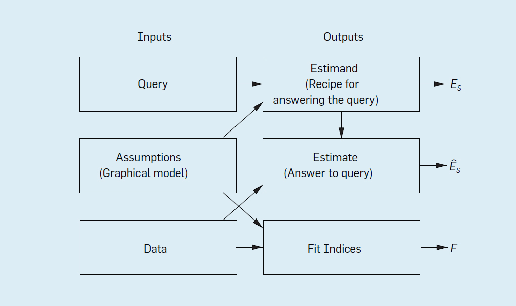 The Seven Tools of Causal Inference, with Reflections on