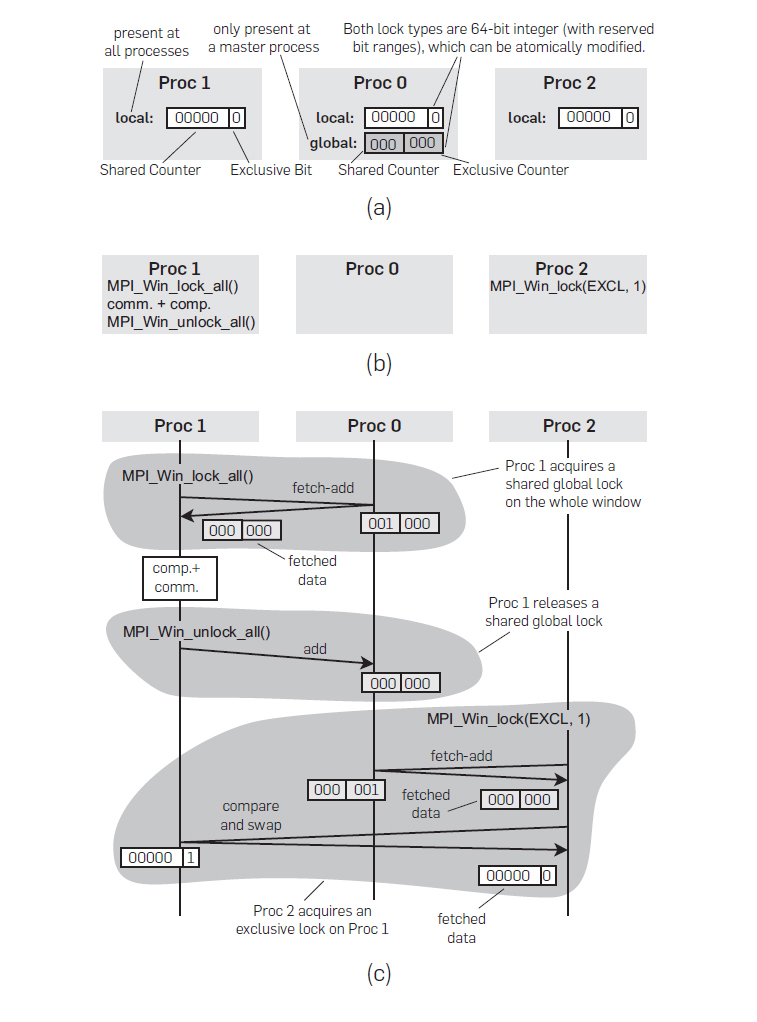 Enabling Highly Scalable Remote Memory Access Programming with MPI-3