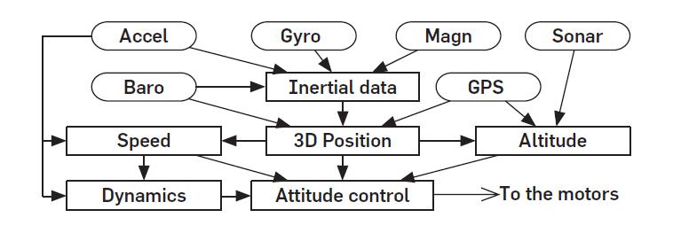 Fundamental Concepts of Reactive Control for Autonomous