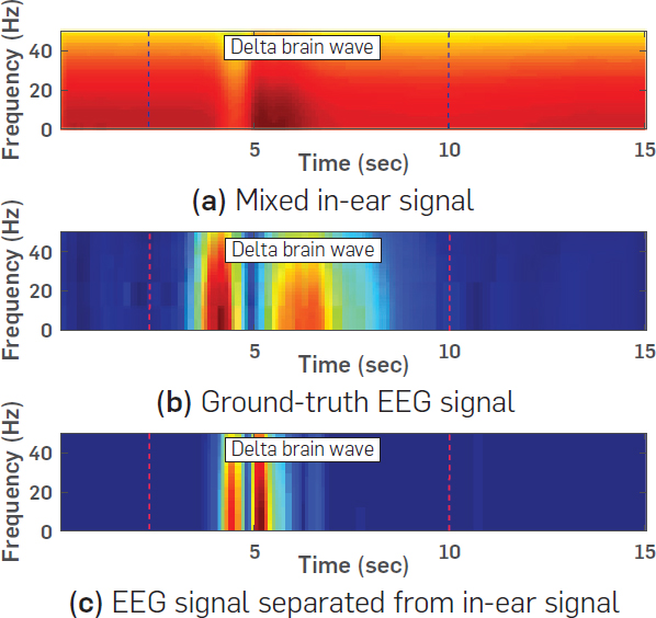 LIBS: A Bioelectrical Sensing System from Human Ears for
