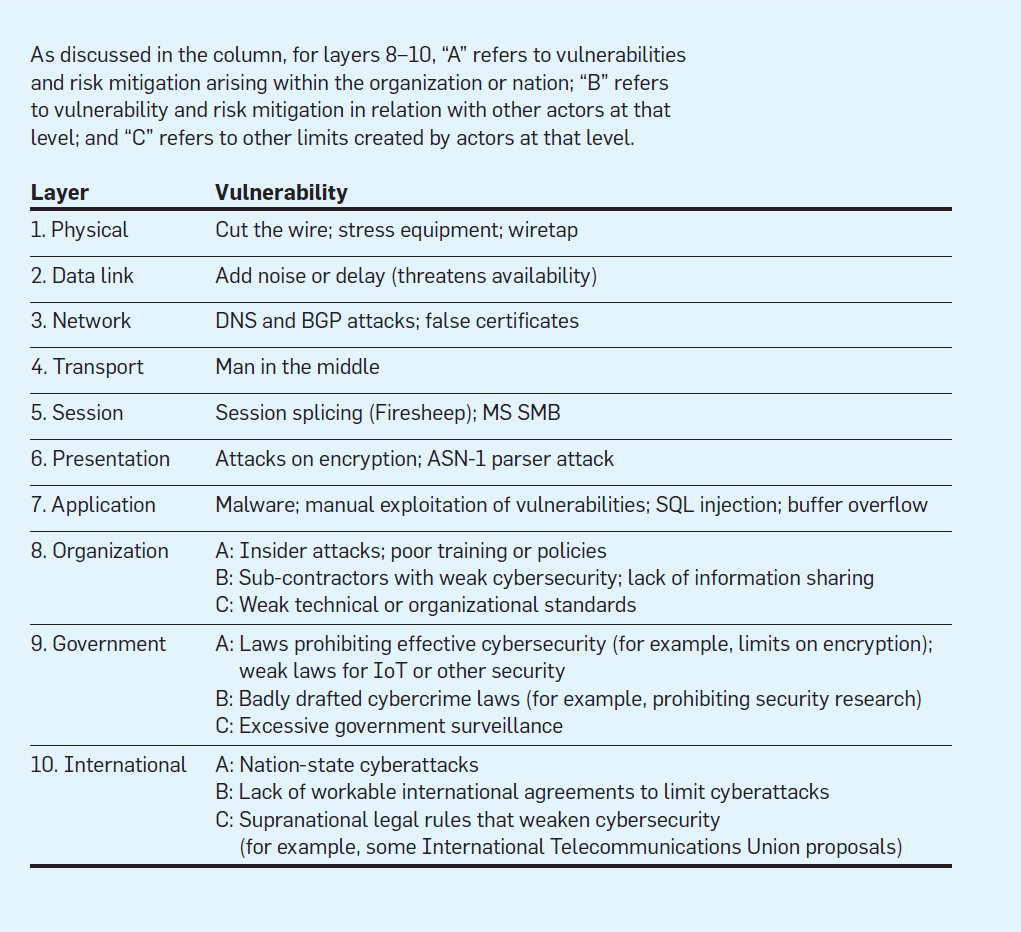 A Pedagogic Cybersecurity Framework October 2018 Communications