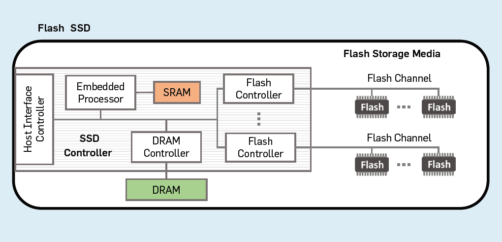 Programmable Solid-State Storage in Future Cloud Datacenters